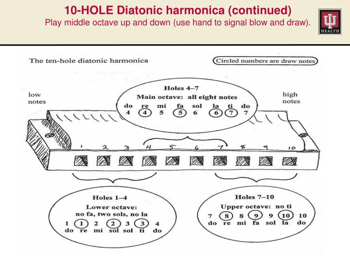 10-HOLE Diatonic harmonica (continued)