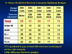 choice prediction between consensus optimum budgets