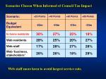 scenarios chosen when informed of council tax impact2