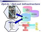 opt in opt out infrastructure