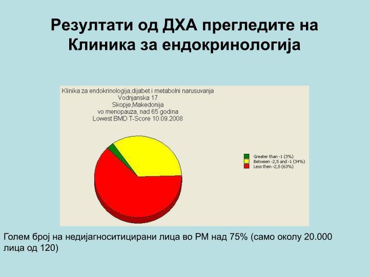 Резултати од ДХА прегледите на Клиника за ендокринологија