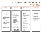 alignment of preliminary priorities
