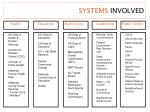systems involved