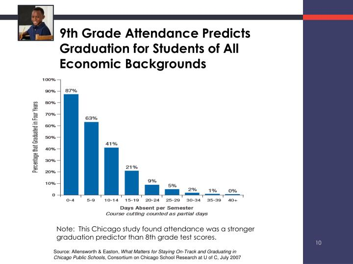 9th Grade Attendance Predicts Graduation for Students of All Economic Backgrounds