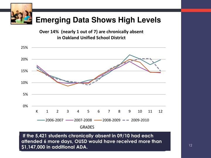Emerging Data Shows High Levels