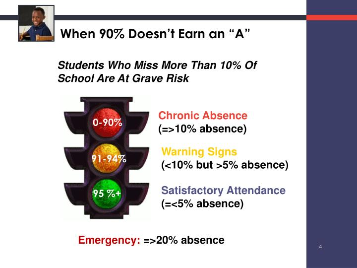 "When 90% Doesn't Earn an ""A"""