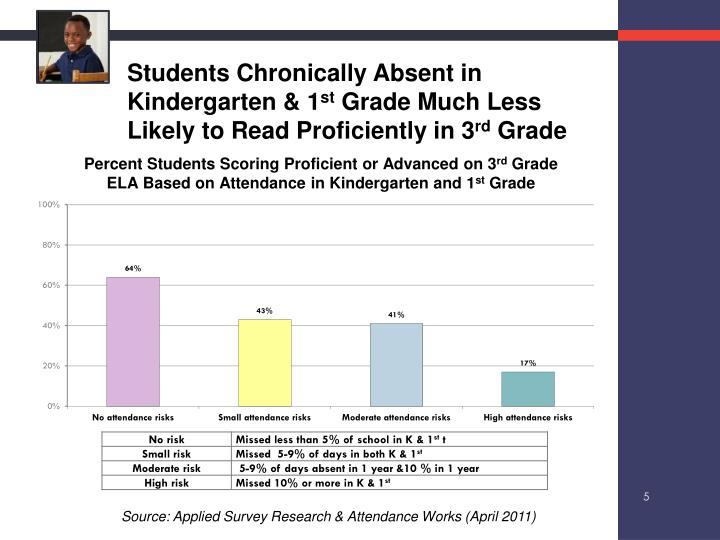 Students Chronically Absent in Kindergarten & 1