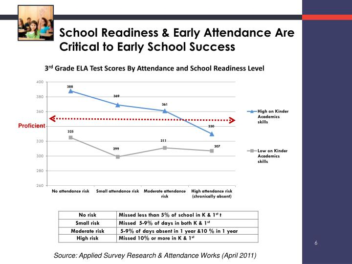 School Readiness & Early Attendance Are Critical to Early School Success