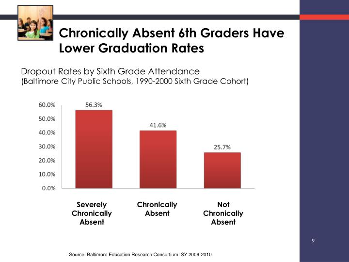 Chronically Absent 6th Graders Have Lower Graduation Rates