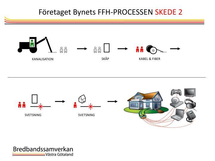 Företaget Bynets FFH-PROCESSEN