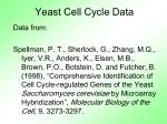 yeast cell cycle data1