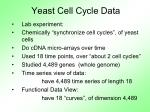 yeast cell cycle data3