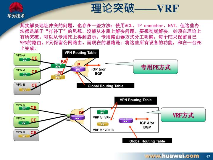 VPN Routing Table