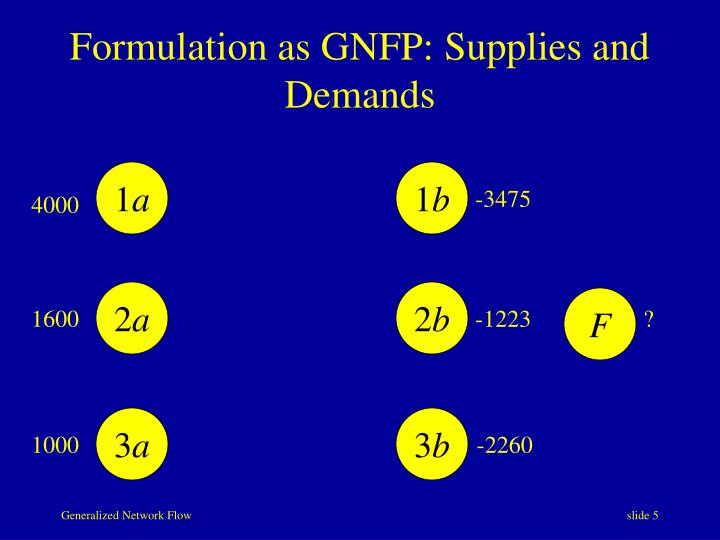 Formulation as GNFP: Supplies and Demands