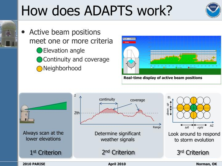 How does ADAPTS work?
