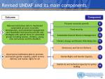 revised undaf and its main components1