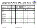 comparison awg vs bas architectures