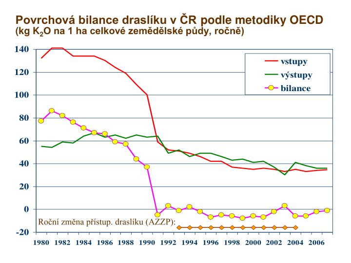 Povrchová bilance draslíku v ČR