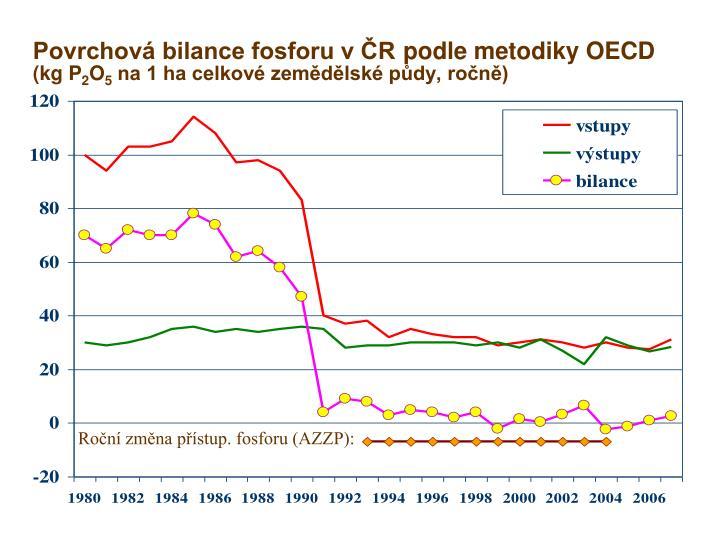 Povrchová bilance fosforu v ČR