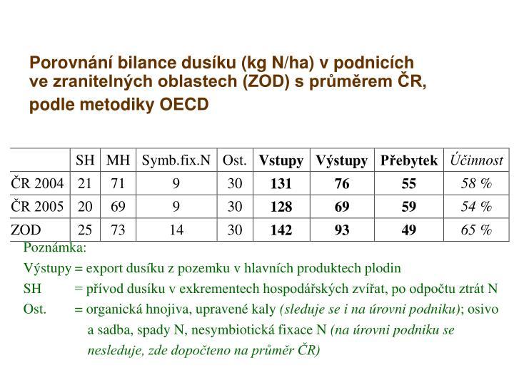 Porovnání bilance dusíku (kg N/ha) v podnicích