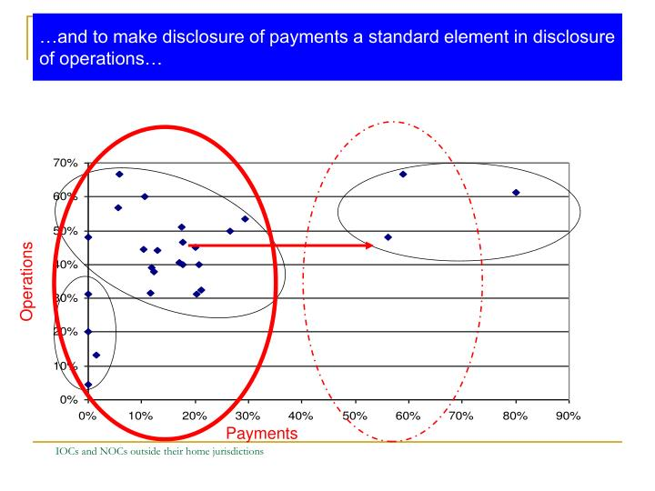 …and to make disclosure of payments a standard element in disclosure of operations…
