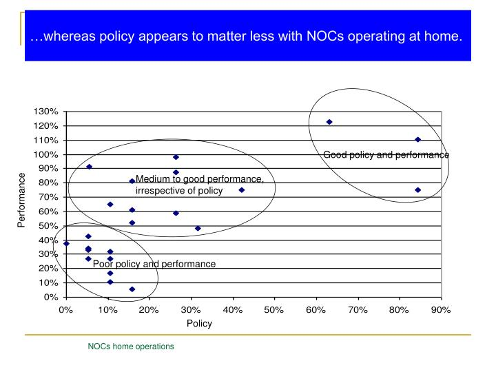 …whereas policy appears to matter less with NOCs operating at home.