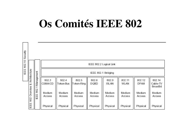 os comit s ieee 802 n.