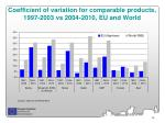 coefficient of variation for comparable products 1997 2003 vs 2004 2010 eu and world