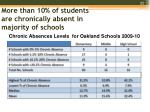 more than 10 of students are chronically absent in majority of schools