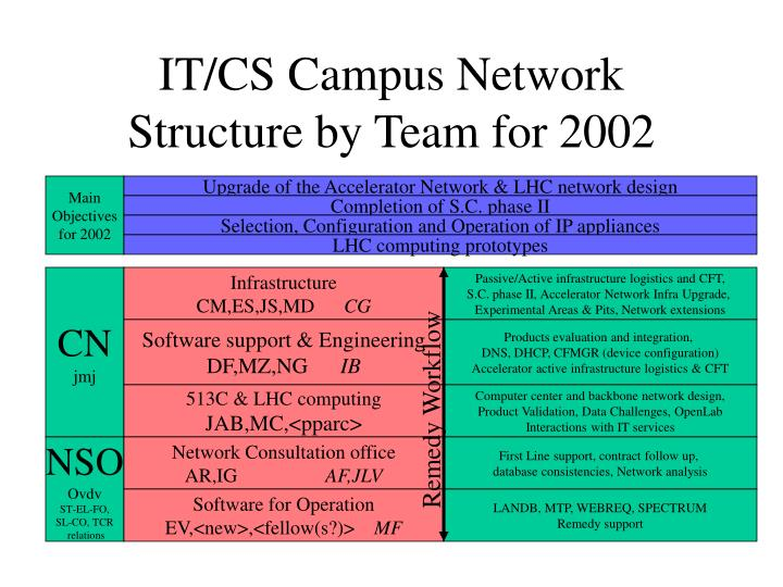 it cs campus network structure by team for 2002 n.