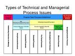 types of technical and managerial process issues