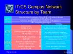 it cs campus network structure by team