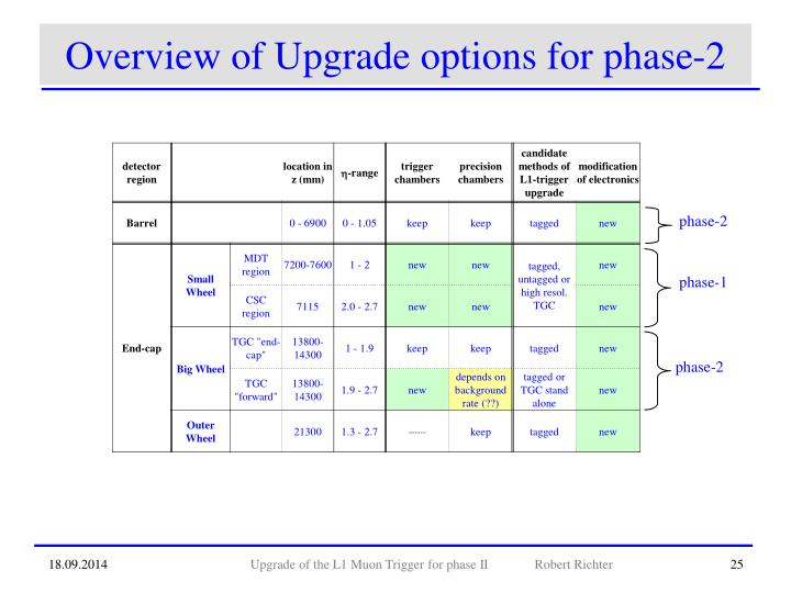 Overview of Upgrade options for phase-2