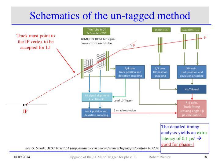 Schematics of the un-tagged method