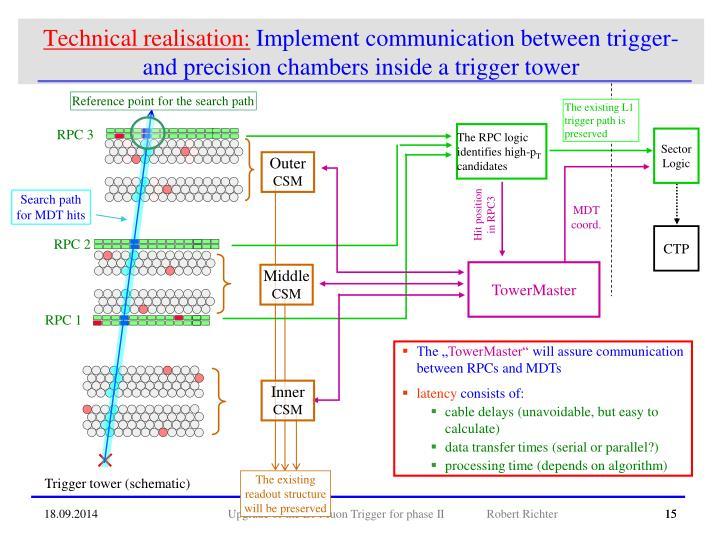 Technical realisation: