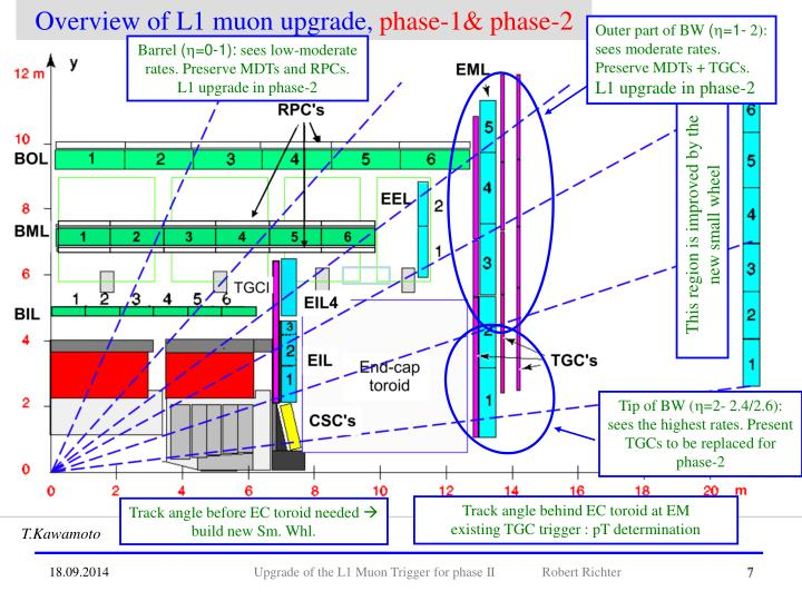 Overview of L1 muon upgrade,