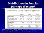 distribution du foncier par type d acteur 1