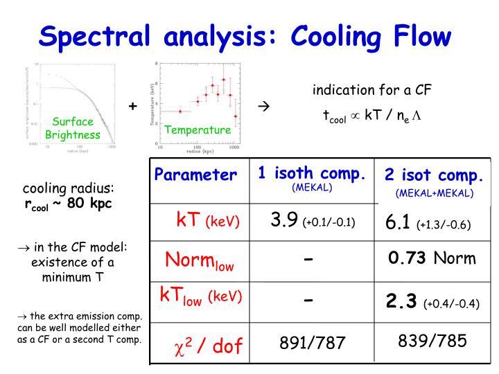 CF analysis