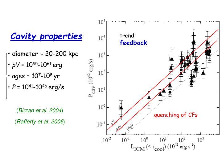 Cavity properties
