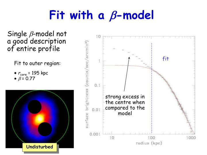 strong excess in the centre when compared to the model