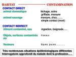 habitat contamination
