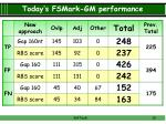 today s fsmark gm performance