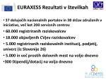 euraxess rezultati v tevilkah