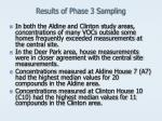 results of phase 3 sampling