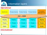 information layers