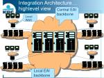 integration architecture highlevel view