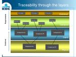 traceability through the layers