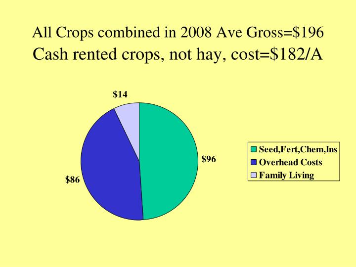 All Crops combined in 2008 Ave Gross=$196
