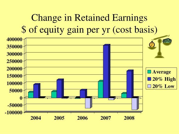Change in Retained Earnings