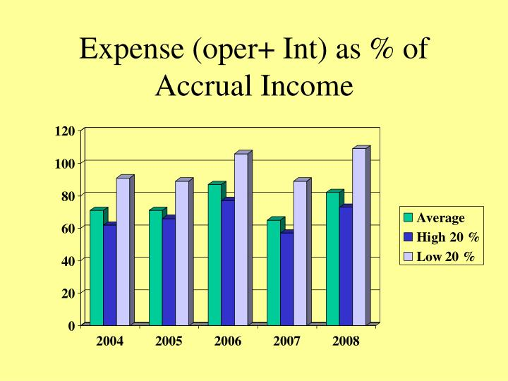 Expense (oper+ Int) as % of Accrual Income